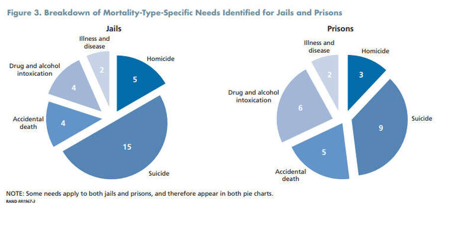 Deaths behind bars are on the rise, and a recently released RAND study offered dozens of recommendations to combat everything from suicide to illness. Photo: RAND