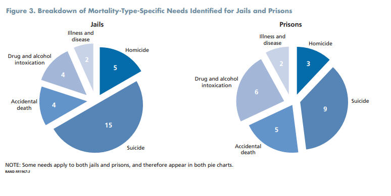 Prison deaths up, experts offer recommendations in new study