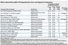 Most vulnerable public U.S. department store and apparel companies