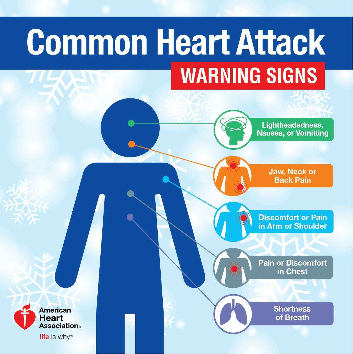 Graphic from the American Heart Association