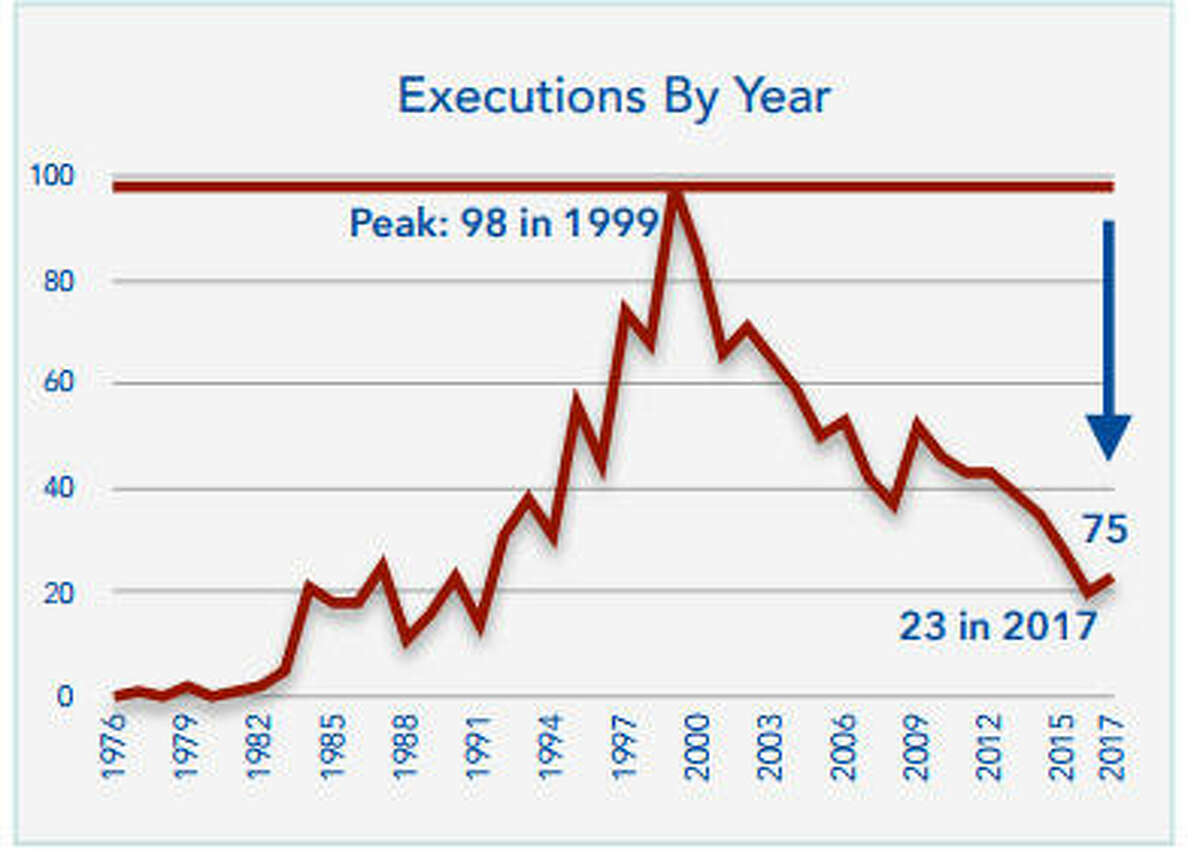Executions are on the downswing nationwide.