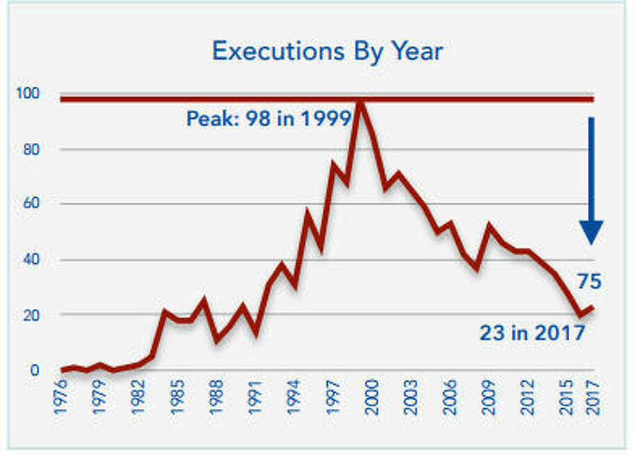 Executions are on the downswing nationwide. Photo: Death Penalty Information Center