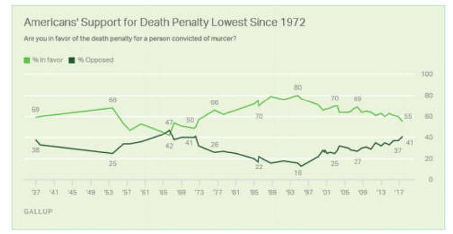 Support for the death penalty has been on the downswing, according to some polls. Photo: Death Penalty Information Center