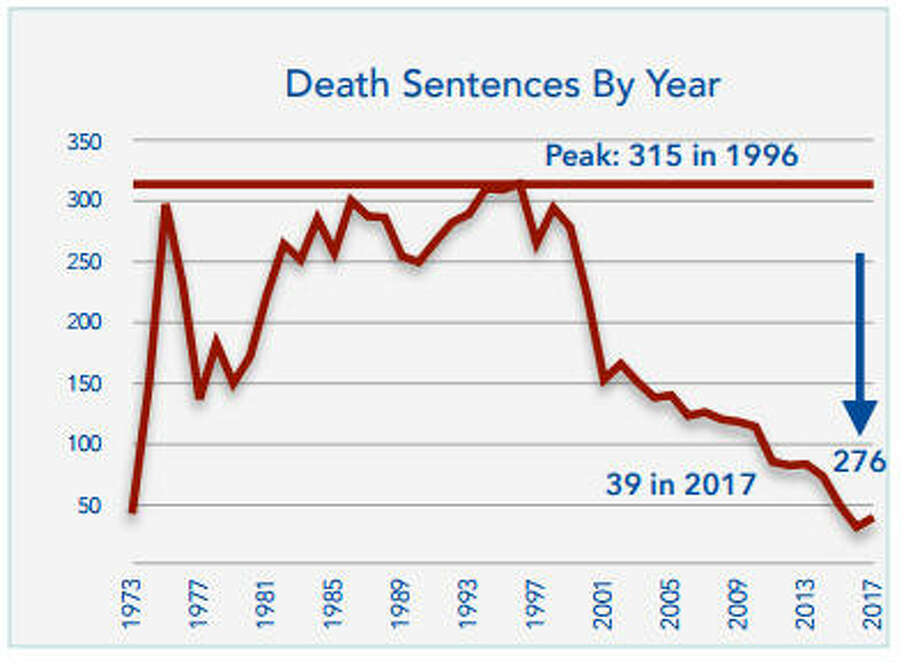 As executions decrease, death sentences have sunk as well. Photo: Death Penalty Information Center