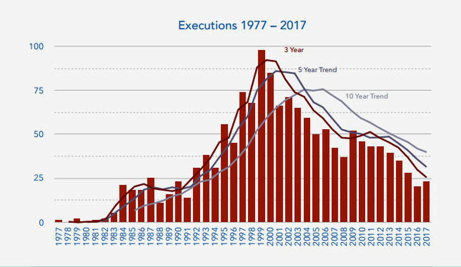 2017 did not see a new low in executions, though they're still down significantly over past years. Photo: Death Penalty Information Center