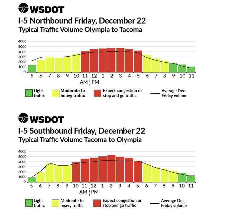Friday traffic appears likely to be the worst along the section of Interstate 5 between Olympia and Tacoma, though a state analysis doesn't expect it to be much worse than normal.