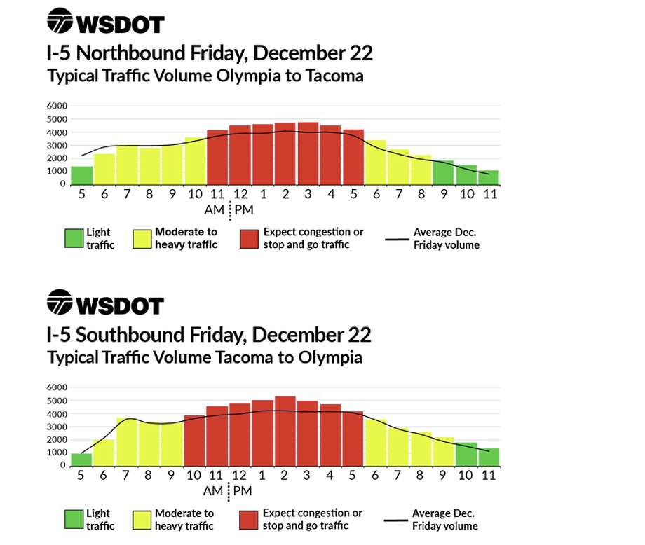 Friday traffic appears likely to be the worst along the section of Interstate 5 between Olympia and Tacoma, though a state analysis doesn't expect it to be much worse than normal. Photo: WSDOT