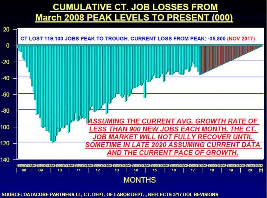 Cummulative Connecticut job loses from March 2008 PEAK levels to present day. Photo: Datacore Partners