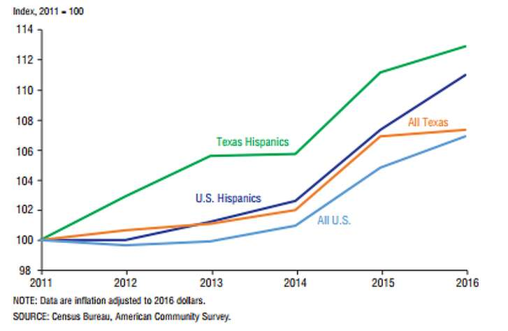 Hispanics' household income rose rapidly in the U.S. and in Texas.