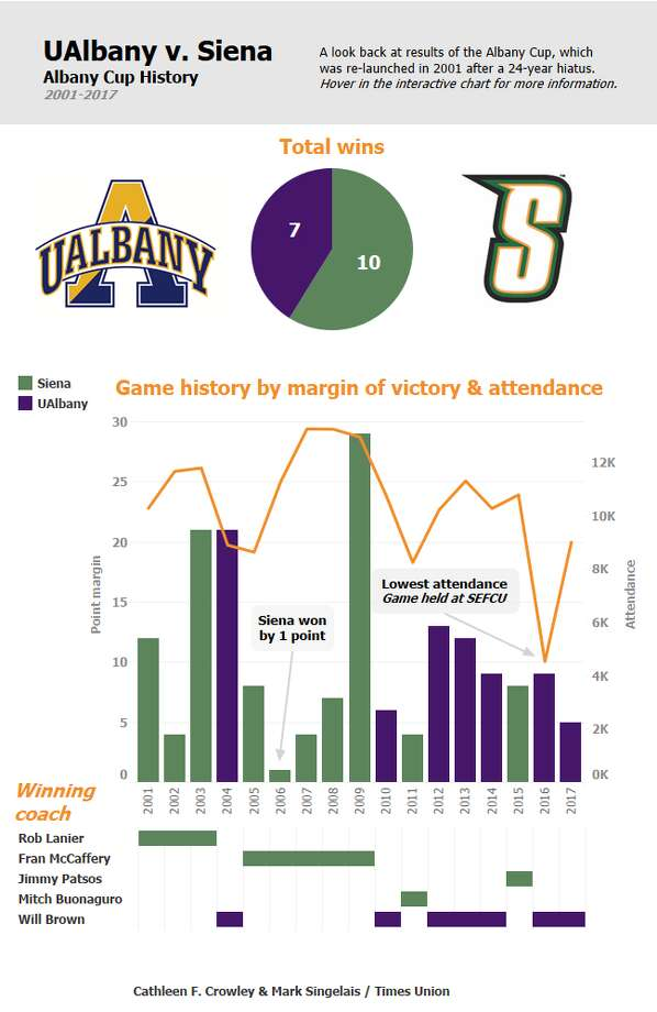 Click through slideshow to view our favorite infographics from 2017.Turf battle could end Siena-UAlbany basketball game. Interactive by Cathleen F. Crowley, Times Union.https://www.timesunion.com/sports/article/Turf-battle-could-end-Siena-UAlbany-basketball-12417208.php Photo: Cfc