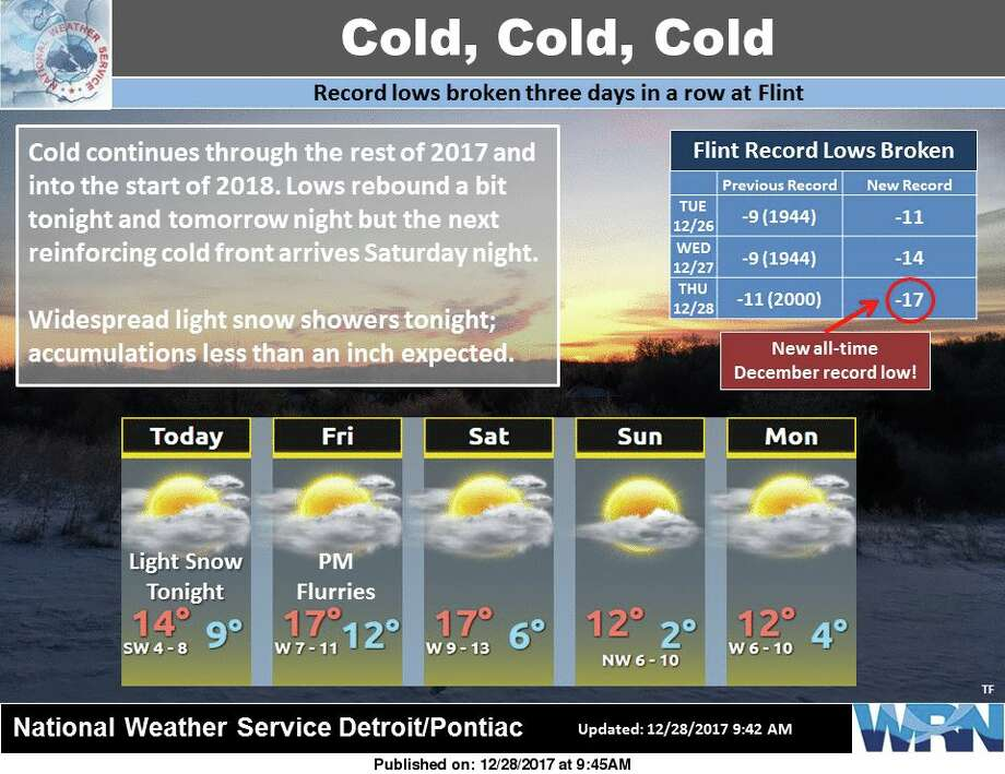 Three low temperature records in a row have been broken at Flint, with this morning's reading of -17°F setting the new all-time December low temperature there. The cold will continue through the end of December and into the new year. Lows will stay above 0°F the next two nights, but a reinforcing shot of cold Arctic air will enter the region on Saturday. Light snow will develop tonight with less than an inch of accumulation expected. Photo: National Weather Service Detroit