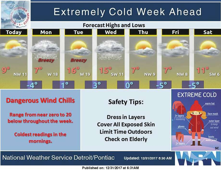 The stretch of cold weather will continue through the week as arctic air remains firmly entrenched across the Great Lakes region. After some moderation Tuesday into Wednesday, a cold front late Wednesday will bring a reinforcing shot of arctic air to the region. Photo: National Weather Service Detroit