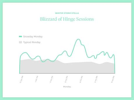 Dating app Hinge saw a spike in activity during 2017's Winter Storm Stella.