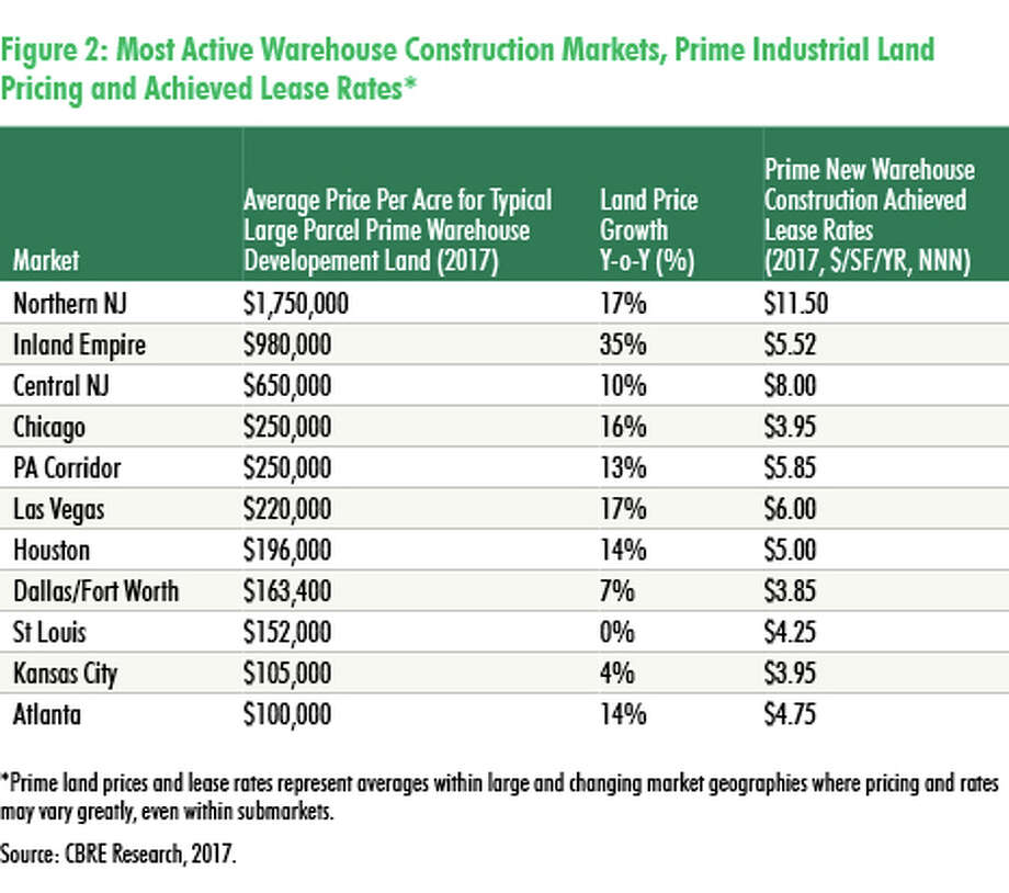 CBRE's new report lists industrial land prices in the most active warehouse construction markets. Photo: Courtesy CBRE