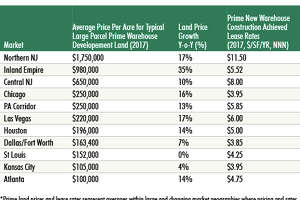 CBRE's new report lists industrial land prices in the most active warehouse construction markets.