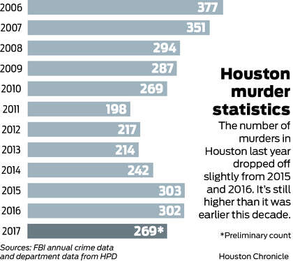 Houston murders drop 11 percent in 2017 - HoustonChronicle.com