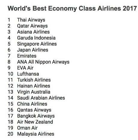 Source: Skytrax