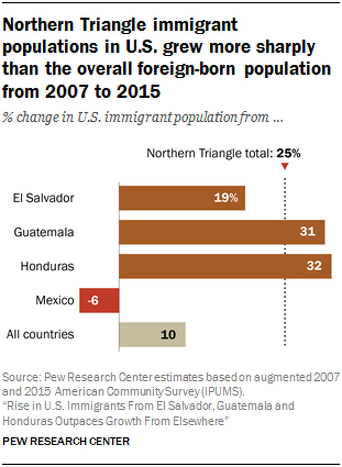 The number of immigrants in the United States from El Salvador, Guatemala and Honduras rose by 25% from 2007 to 2015, in contrast to more modest growth of the country's overall foreign-born population and a decline from neighboring Mexico, according to the Pew Research Center.