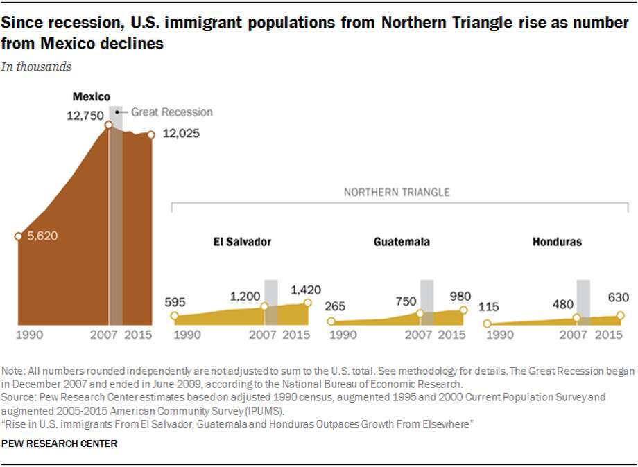 The number of immigrants in the United States from El Salvador, Guatemala and Honduras rose by 25% from 2007 to 2015, in contrast to more modest growth of the country's overall foreign-born population and a decline from neighboring Mexico, according to the Pew Research Center. Photo: Pew Research Center