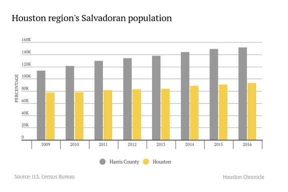 More than 150,000 Salvadorans live in Harris County. That's a 33 percent growth over 2009.   Source: 2016 U.S. Census Bureau estimates