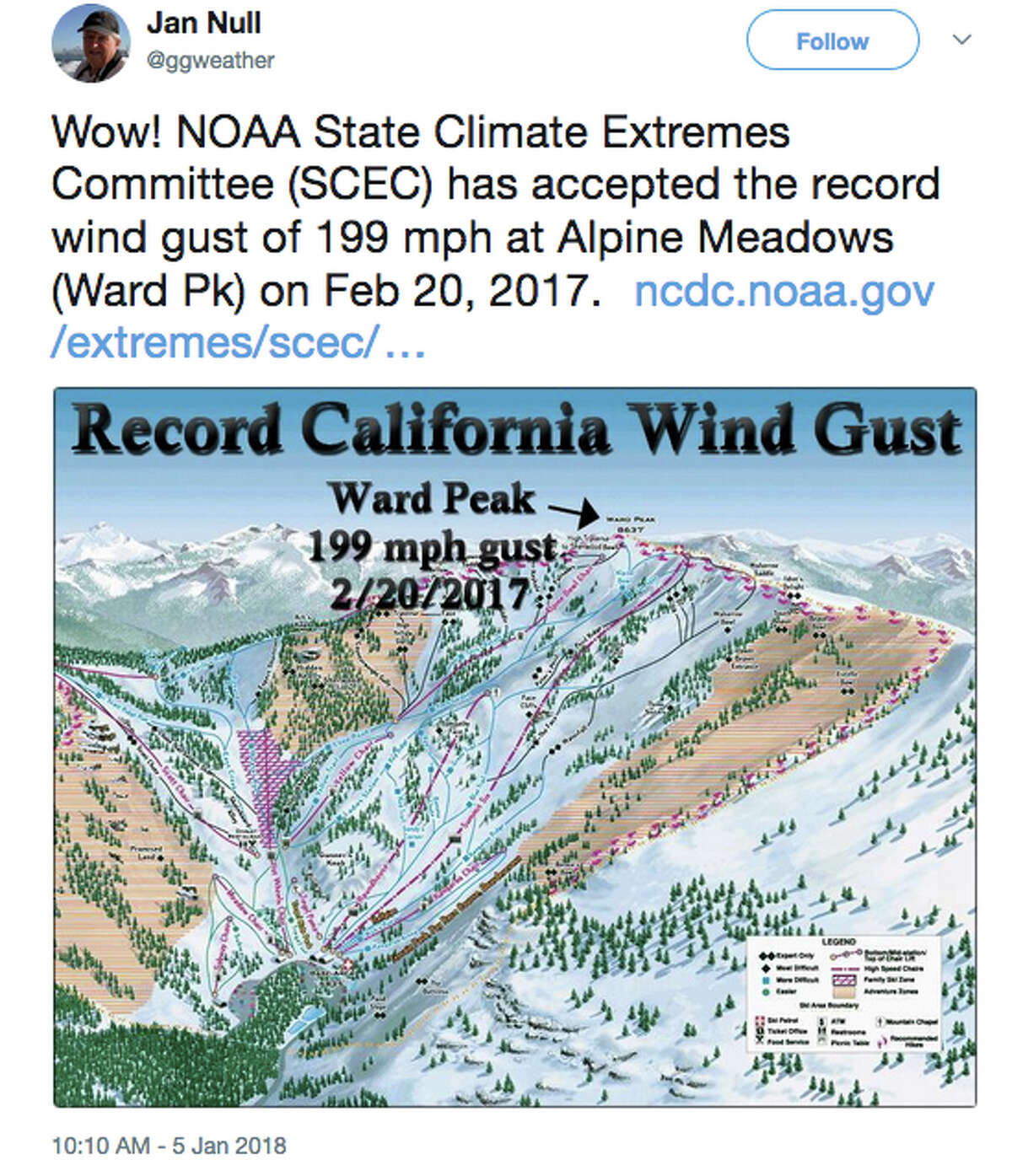 Jan Null of Golden Gate Weather tweeted about the record wind gust. Ward Peak recorded a wind gust of 199 mph on February 20, 2017.