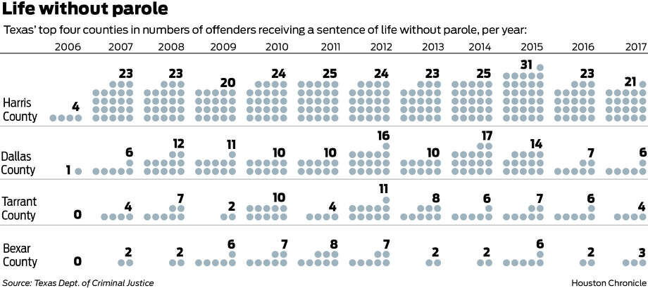 Harris County has led the way in the use of life without parole sentencing.