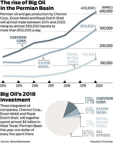 Drilling Down: Chevron to ramp up Permian Basin drilling projects