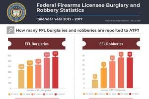 Gun store burglaries rose in 2017, according to the ATF