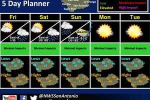 The weekend weather forecast in San Antonio beginning Jan. 19, 2018.
