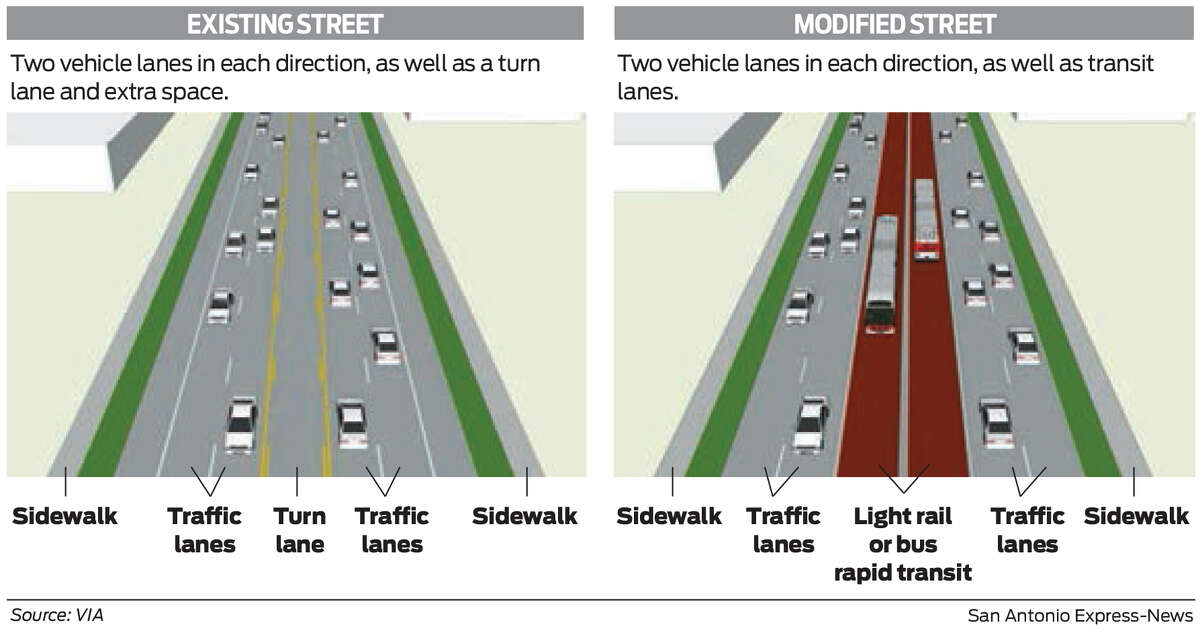 True rapid transit dedicates vehicles lanes to either bus or rail service. This allows the system to operate consistently regardless of traffic conditions. It's a trade-off. Drivers would lose a lane each way, but public transportation would be much more efficient and hopefully take drivers off the roads. This graphic is an example of how a road might change to accommodate rapid transit, be it bus or rail.
