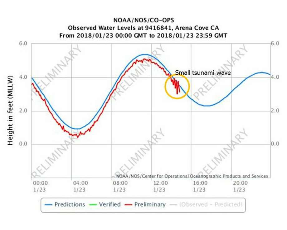 "National Weather Service Bay Area reports: ""#PointArena tide gauge @ Arena Cove showing a small #tsunami this morning. This small tsunami is working its way down the coast."" Photo: National Weather Service Bay Area"