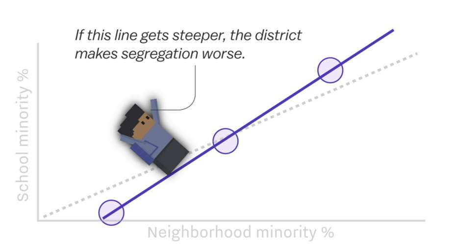 If the graph has a slope of 1, that means the schools simply recreate neighborhood segregation in their zoning. If the line gets steeper, district zoning policy worsens segregation. Photo: Vox Screen Grab