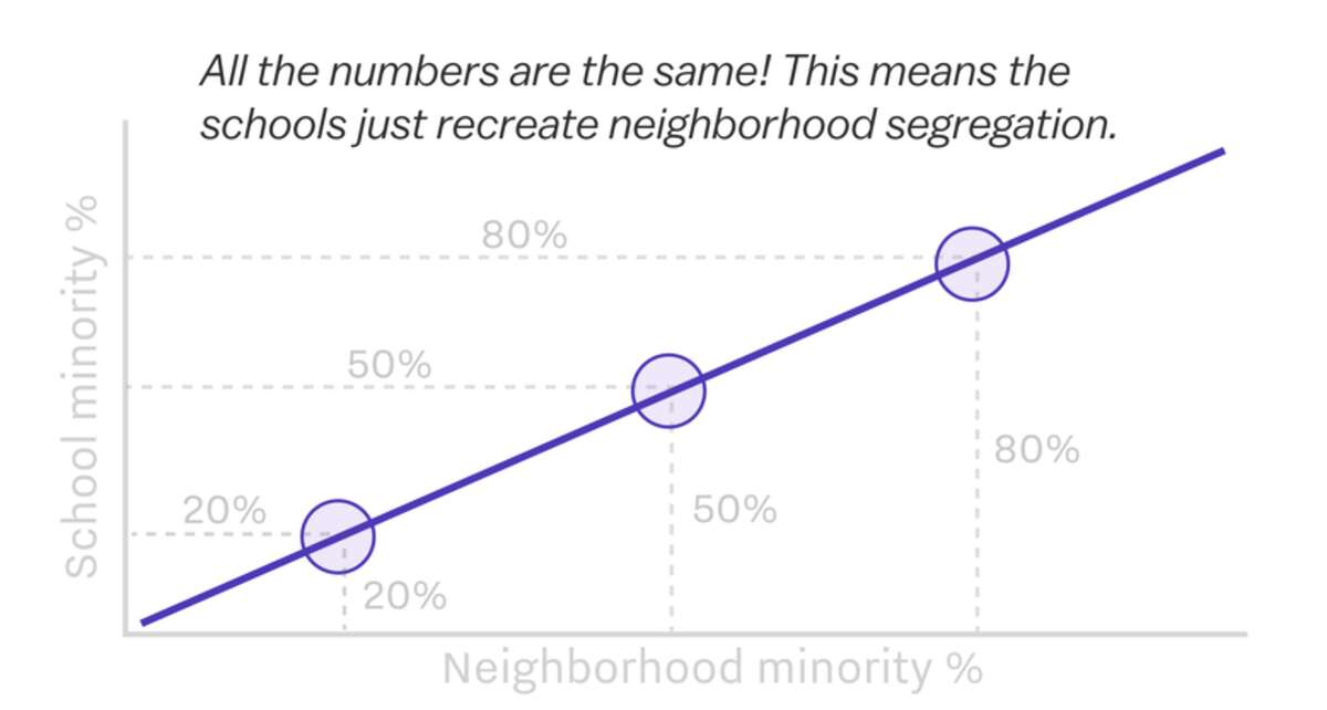 If the graph has a slope of 1, that means the schools simply recreate neighborhood segregation in their zoning. If the line gets steeper, district zoning policy worsens segregation.