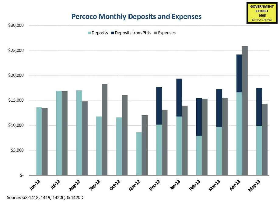 Chart shows Joseph Percoco's monthly deposits and expenses from June 2012 to May 2013. The chart was introduced into evidence in his federal trial on Jan. 23, 2018. Photo: U.S. Attorney's Office