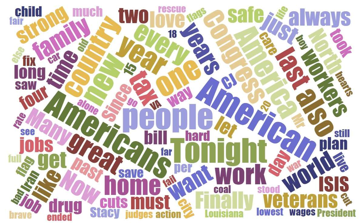 A word cloud showing which words President Trump used most in the January 30th, 2018 State of the Union address. CONTINUE CLICKING to see how this speech compares to previous addresses, and President Obama's 2016 State of the Union word cloud. (Wordcloud courtesyhttps://www.jasondavies.com/wordcloud/ )