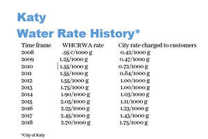 The City ofKatytakes the rate hike from the West Harris County Regional Water Authority and uses a spreadsheet developed to track water pumpage and water billing. The total annual pumpage and total annual billing are averaged, then multiplied by the new rate, and a recovery rate is determined. The recovery rate is the amount of increase per 1,000 gallons that the water rate has to increase to cover actual costs. Each account is billed on usage, based on the rates above.