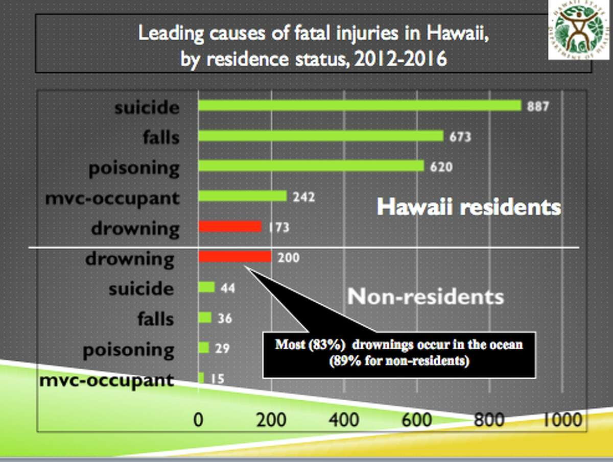 A graphic provided by the Hawaii Department of Health shows the leading causes of fatal injuries for residents and non-residents in Hawaii between 2012 and 2016.