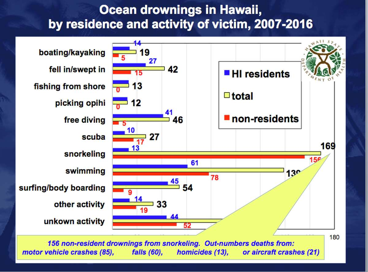 A graphic provided by the Hawaii Department of Health shows ocean drownings in Hawaii by residence and activity of victim between 2007 and 2016.