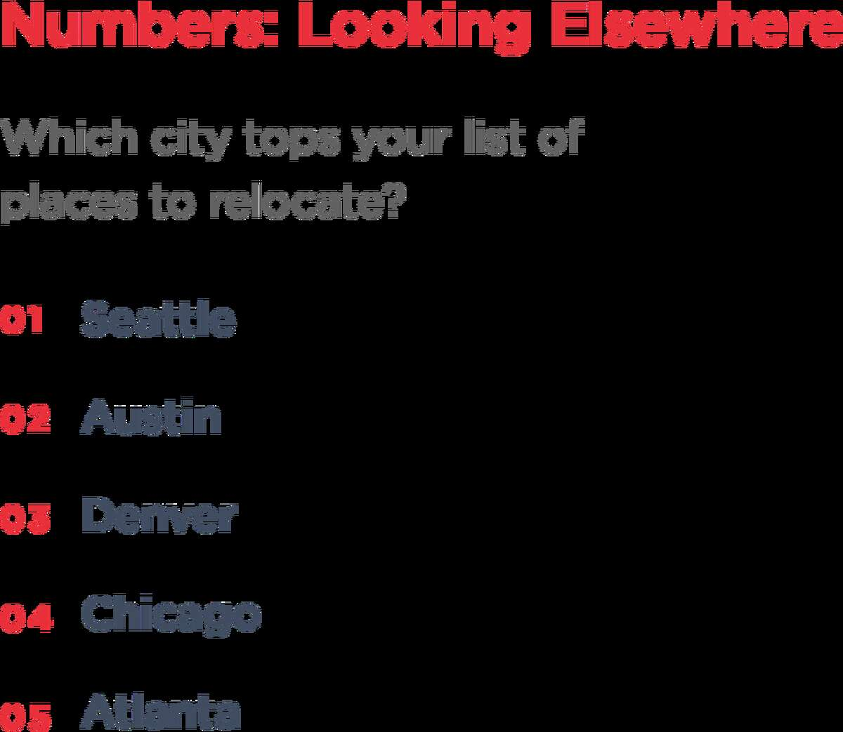 When it comes to relocating, tech workers are most drawn to Seattle, Austin, Denver, Chicago and Atlanta, Hired found.