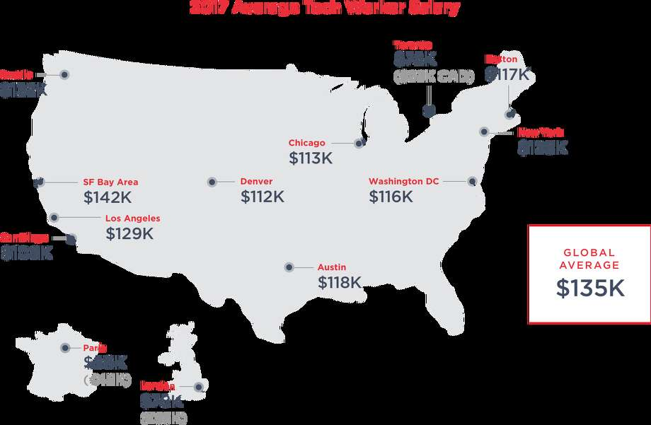 The average tech worker salaries in various major cities, according to Hired. Photo: Hired.com