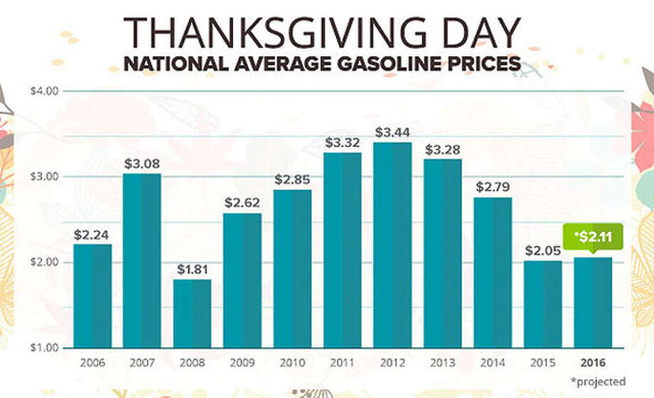 Gas prices are expected to be lower this Thanksgiving than in years past. Photo: FuelInsights.GasBuddy.com