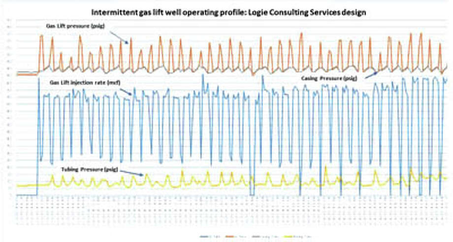 This slide shows the operating profile on a Logie Consulting Services  designed intermittent gas lift well in the Permian Basin. Oil production  from this well jumped from 25 BOPD and 220 MCFD to 48 BOPD and 345  MCFD. Call Logie Consulting Services at 432-217-2810. Photo: Courtesy