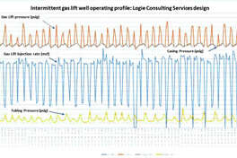 This slide shows the operating profile on a Logie Consulting Services  designed intermittent gas lift well in the Permian Basin. Oil production  from this well jumped from 25 BOPD and 220 MCFD to 48 BOPD and 345  MCFD. Call Logie Consulting Services at 432-217-2810.