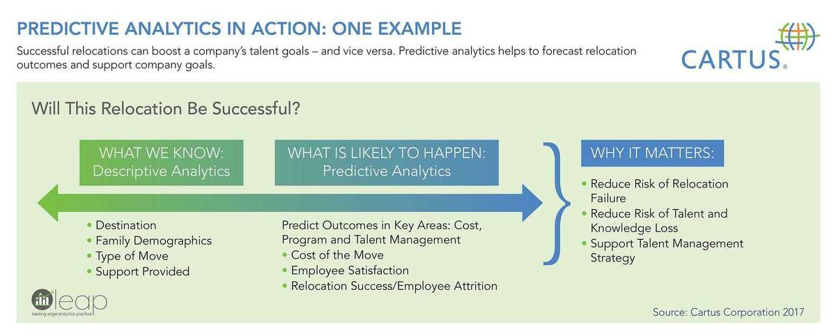 A screen shot showing an example of LEAP, a new predictive analysis tool by Danbury-based Cartus.