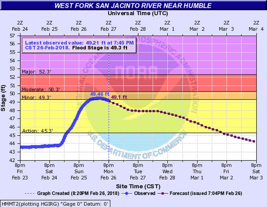Downstream from Lake Conroe, the West Fork San Jacinto River near Humble crested at about 49.5 feet but will remain in a minor flood stage through Friday, according to the National Weather Service. Photo: National Weather Service