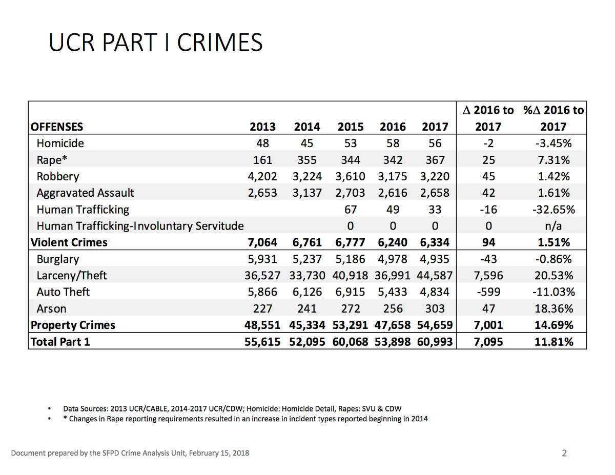 San Francisco Police Dept. year-end crime statistics for 2017. (Uniform Crime Reports - UCR)