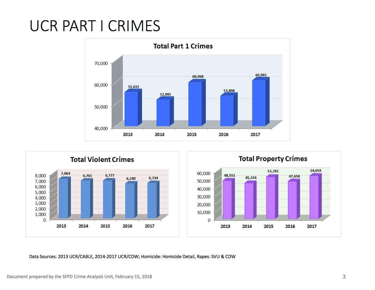San Francisco Police Dept. year-end crime statistics for 2017. (Uniform Crime Reports - UCR)