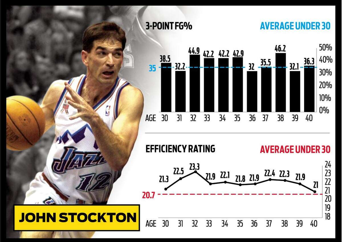 Triple threat: Guards who stay productive the longest, like 19-year-pro John Stockton, who was an All-Star at age 37, tend to be ones who find a balance between shooting, driving and play-making.