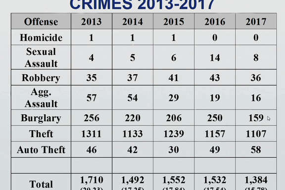 The city of Sugar Land has reported a record decrease in crimes in the city in its latestAnnual Crime Report.