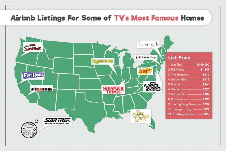 Television's most famous homes are not cheap to rent. Photo: Empire Today